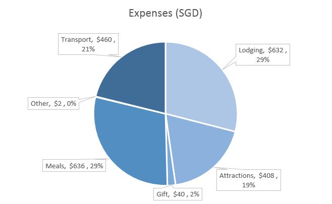 Denmark Expenses & Budget